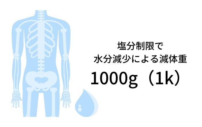 塩分制限、体水分